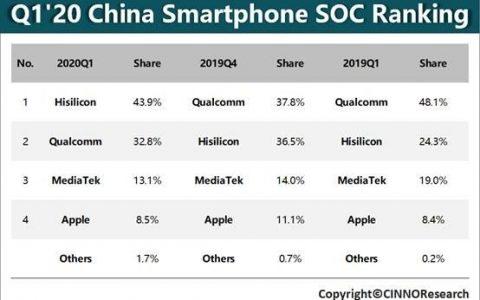 国产芯片终于逆袭!华为海思首次登顶中国智能手机处理器市场