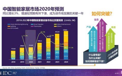 中国智能家居出货量超2亿台,海尔智家、百度、小米走在前列