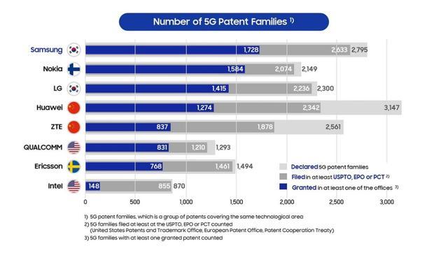 韩国的5G国际专利授权量领先于中国,中韩就5G话语权展开较量