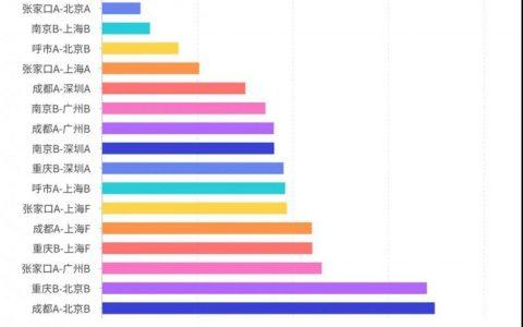 信通院联合有孚网络发布《我国典型地区数据中心网络性能分析报告》蓝皮书