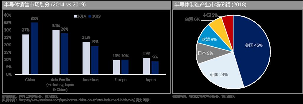 高力国际:国产化与5G落地将加速半导体行业需求增长