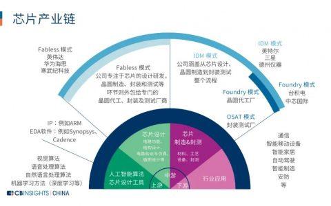 65家中国芯片设计企业上榜!CB Insights首次发布中国芯片设计企业榜单