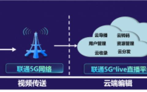 5G赋能智慧传媒,带你体验不一样的两会!