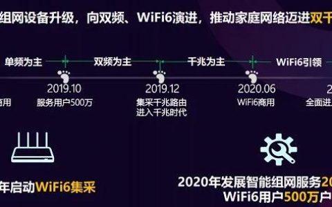 速度媲美5G,雷军都点赞的WiFi6,到底是怎样体验?