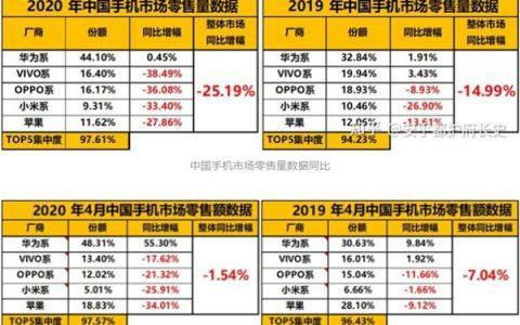 华为+荣耀4月拿下国内手机半壁江山荣耀X10入局带来增长新动力