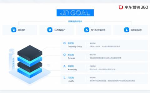 京东营销360首发用户增长方法论JD GOAL