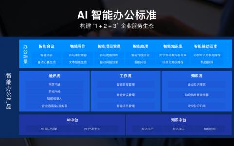 百度如流首发AI智能办公标准 ,BATH持续发力企业办公