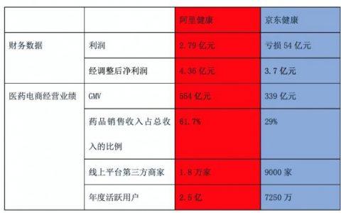 京东健康拟香港IPO:药品收入不到三成,核心业务布局失衡