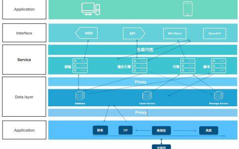 NTcoin:全球首家金融级数字资产及衍生品交易平台白皮书