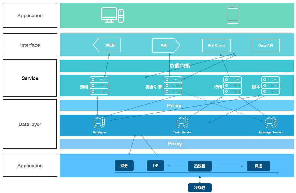 NTcoin区块链资产交易开放平台