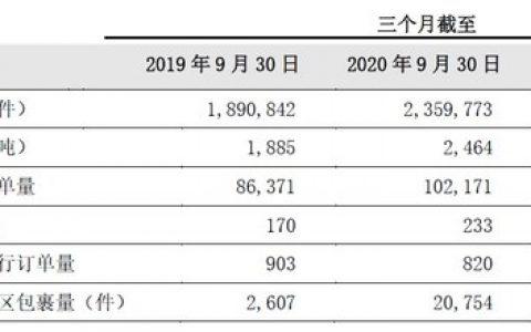 百世公布2020年第三季度业绩报告 发布战略调整计划