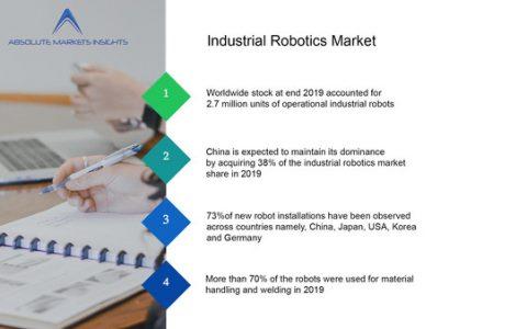 全球工业机器人市场复合年增长率达14.21%