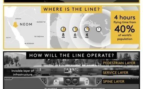 沙特王储穆罕默德-本-萨勒曼宣布在 NEOM 开发新项目 THE LINE