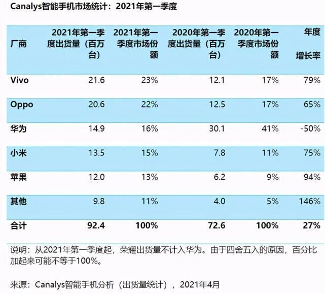 """中国手机市场再度洗牌,苹果跌落前三,""""黑马""""诞生超小米、华为"""