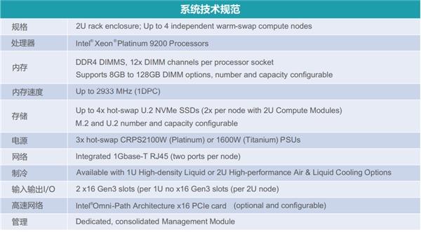 超高性价比HPC计算解决方案:英特尔服务器系统S9200WK