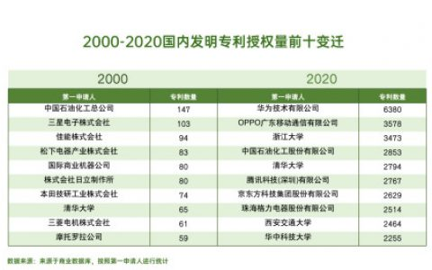 两极反转!华为OPPO强势登顶全球专利榜单,国产专利的崛起之路!