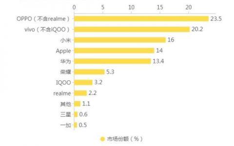"""又一国产手机销声匿迹,""""中国版苹果""""没落,彻底沦为小众品牌"""