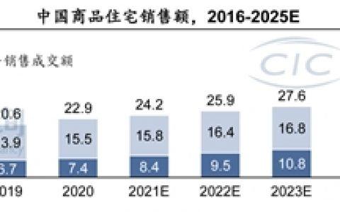 CIC灼识咨询发布《中国互联网家装行业蓝皮书》