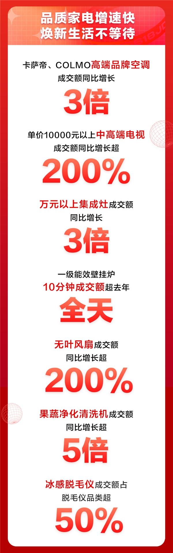 京东618家电品类日狂撒9折消费券,高端市场迎来大爆发