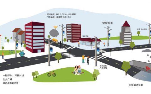 物联网智慧灯杆在智慧城市建设热潮下的发展机遇