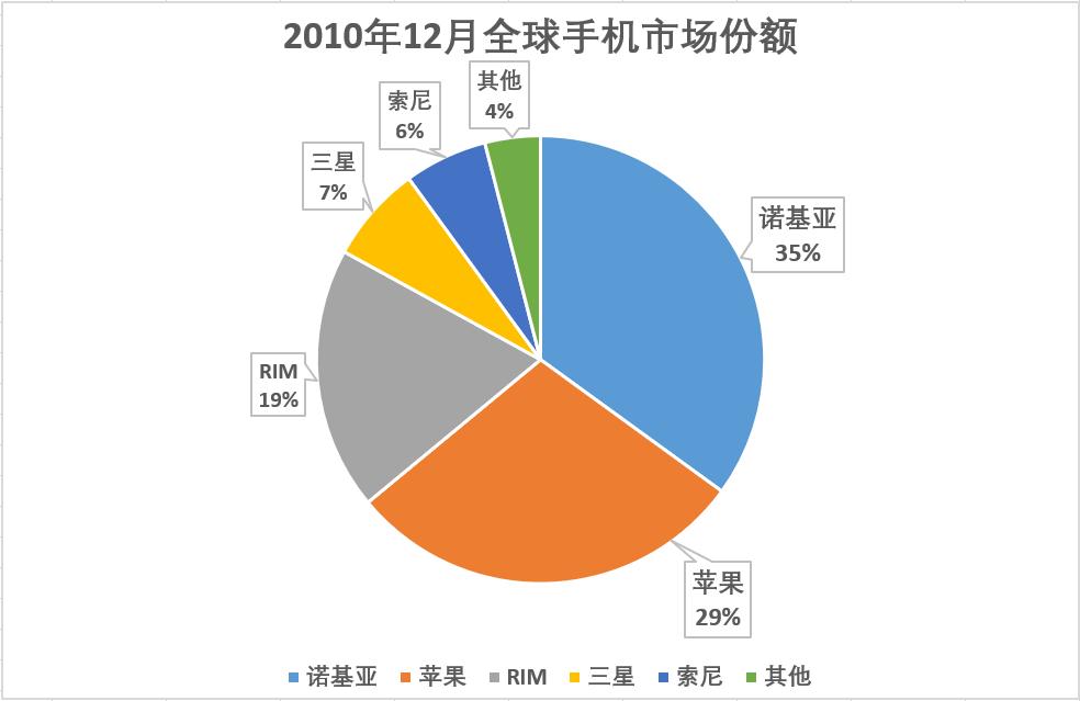 十年手机市场大洗牌!全球前五中国占三,国产品牌到底做了什么?