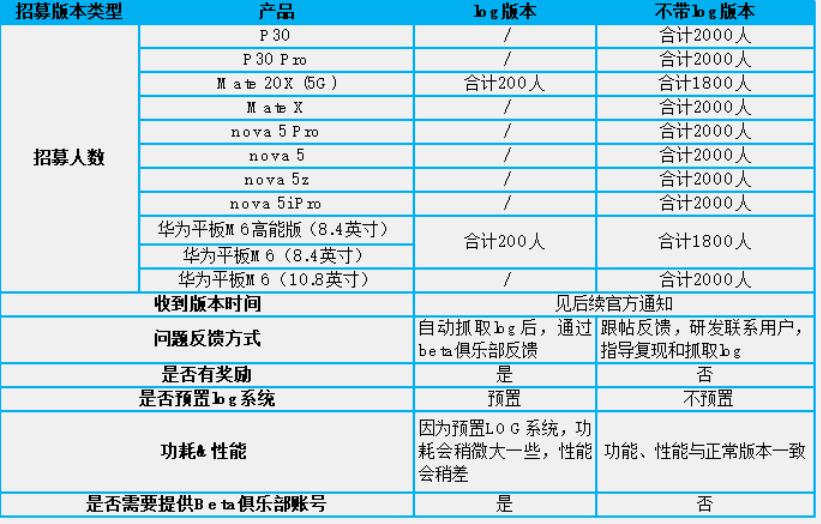 好消息:华为鸿蒙升级开始加速,P30荣耀30等第三批名单开始内测