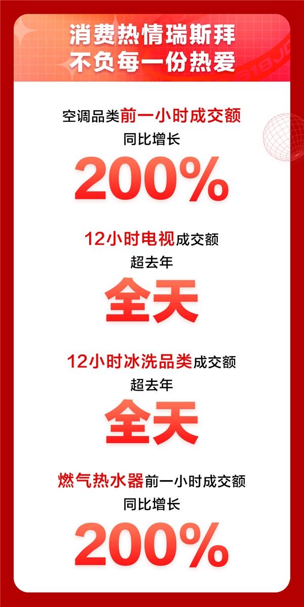 全场9折消费券不限量发放!京东618家电品类日迎来高速增长