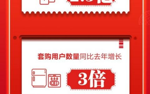 """京东618家电品类销售井喷再攀新高峰,""""焕""""就完了! """