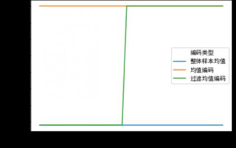 """让字符、类别特征变成数值,再让数值变""""丝滑"""",智能风控原来都是这么玩的"""