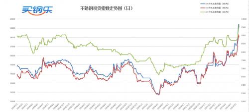 买钢乐7月22号日评: 国储资源再投市场,降速金属上涨步伐