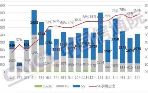出货数据显示,5G芯片短缺已明显好转,调高全年出货至2.42亿部