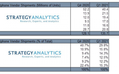 2020第一季度全球5G手机出货量:苹果、OPPO、vivo排名前三