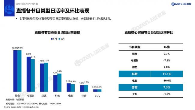 """月IPTV行业月报新鲜出炉,CCTV-5全天收视率上涨22.21%"""""""