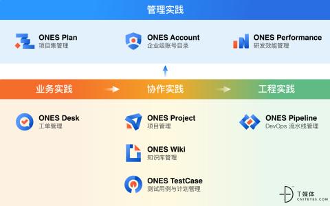 研发管理工具「ONES」完成3亿人民币融资,继续领跑研发管理赛道