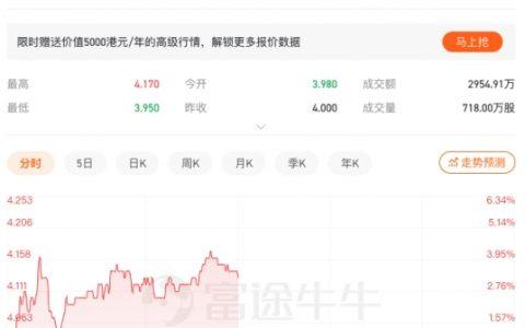 光荣正版授权《真?三国无双 霸》手游上线 中手游涨3.25%午间报收4.13港币