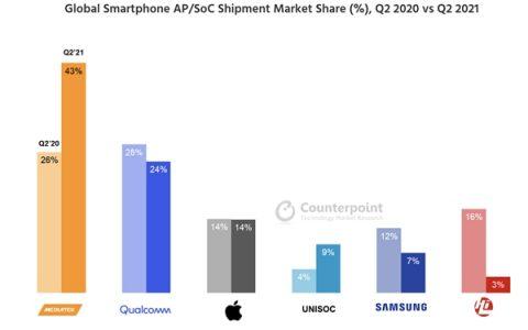 出货量占比超43%!联发科Q2再创新高,强劲增长主导智能手机芯片市场