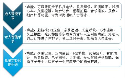 2020年中国智能手表行业现状分析