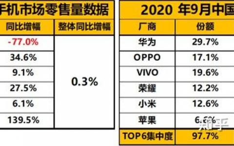 9月手机零售市场销量数据,OPPO占比第一,苹果增幅明显